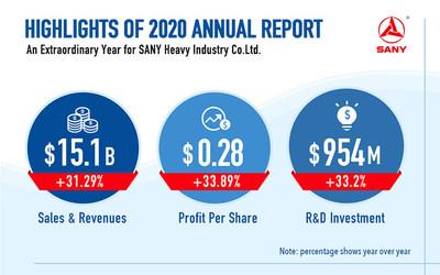 SANY va por buen camino - Aspectos destacados del informe anual 2020 de SANY (PRNewsfoto/SANY Group)