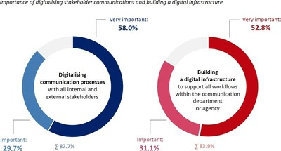 Digitalising stakeholder communications and internal workflows is a top priority for a large majority of communication departments and agencies across Europe. Source: European Communication Monitor 2021