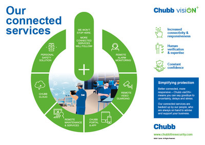 With visiON+, Chubb is changing how protection is managed, using valuable data analytics to remotely take the right actions at the right time, maintaining full protection.