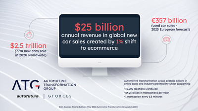 Automotive Transformation Group Created To Revolutionise Vehicle Sales Enabling Billions In Online Sales As Industry Rapidly Digitises